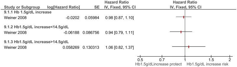 Figure I.6. Increment of 1.5g/dL in Hb level: risk of cardiac events in predialysis patients.