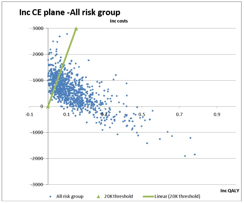 Figure 6. Cost-effectiveness (CE) plane – all risk groups.