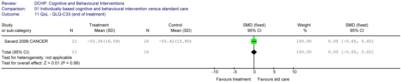 Individual-based cognitive and behavioural interventions versus standard care.