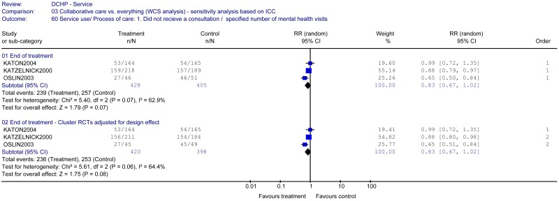 Collaborative care – sensitivity analysis: ICC calculations.