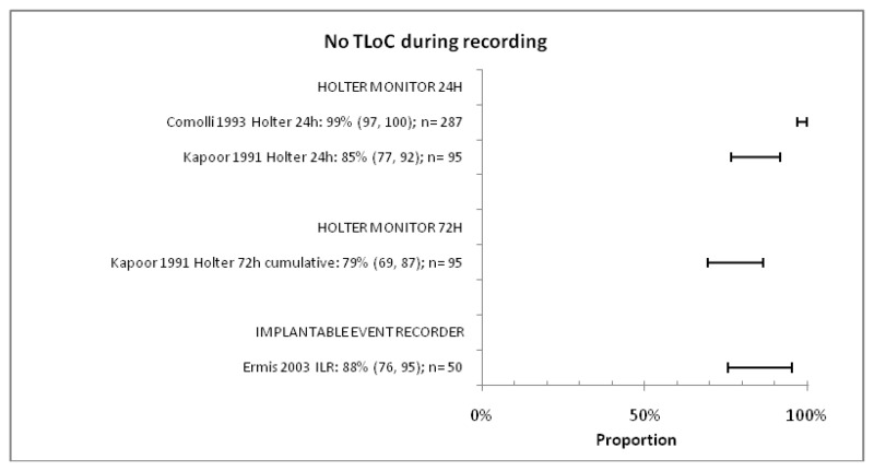 Figure 5-6. No TLoC during recording period in patients with syncope unexplained after initial tests; subgroup by type of device.