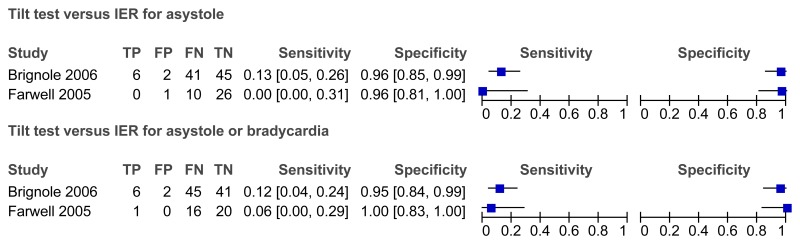 Figure 6-6. Sensitivity and specificity of Tilt test versus IER.