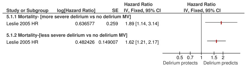 Figure 9.10. mortality (at 1 year) as a consequence of delirium (severity).
