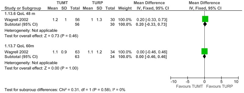 Figure E-157. TUMT vs. TURP: quality of life (IPSS question) at 48 and 60 months postoperatively.
