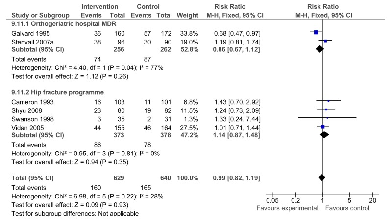 Figure G-149. Readmitted to hospital during follow up: hospital MDR versus usual care.