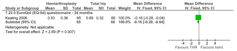 Figure G-94. Quality of life scores: Hemiarthroplasty versus total hip replacement.