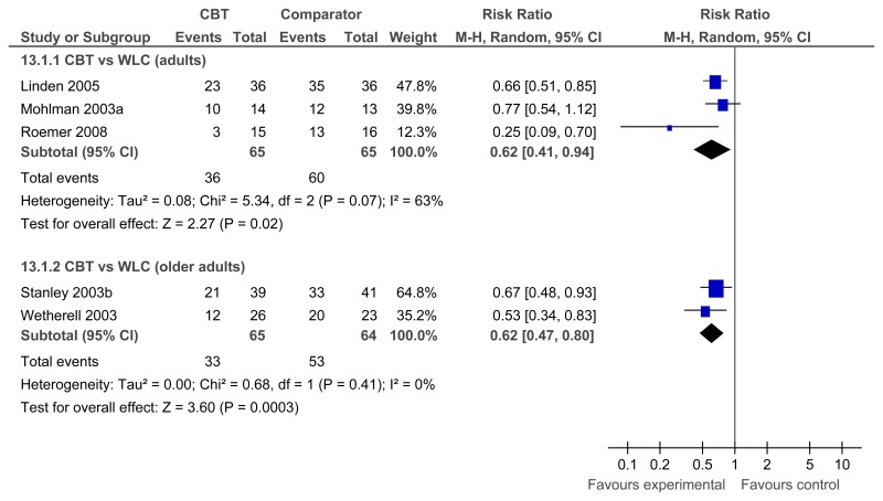 1.22. CBT for GAD; Comparator: Waitlist control (WLC); Outcome: Subgroup analysis – Non remission outcome.