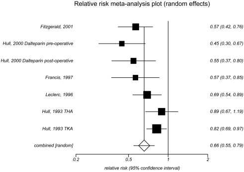 This figure depicts the meta-analysis of Impact of injectable low molecular weight heparin prophylaxis versus oralvitamin Kantagonist prophylaxis on deep vein thrombosis in patients undergoing major orthopedic surgery. Five trials were included in the analysis with two trials contributing to two separate comparisons presented individually here. The first trial by Fitzgerald and colleagues in 2001 provided a relative risk of 0.57 with a 95 percent confidence interval of 0.42 to 0.76. The second trial by Hull and colleagues in 2000 included two separate comparisons. The first comparison provided a relative risk of 0.45 with a 95 percent confidence interval of 0.30 to 0.67. The second comparison provided a relative risk of 0.55 with a 95 percent confidence interval of 0.37 to 0.80. The third trial by Francis and colleagues in 1997 provided a relative risk of 0.57 with a 95 percent confidence interval of 0.37 to 0.85. The fourth trial by Leclerc and colleagues in 1996 provided a relative risk of 0.69 with a 95 percent confidence interval of 0.54 to 0.89. The fifth trial by Hull and colleagues in 1993 included two separate comparisons. The first comparison provided a relative risk of 0.89 with a 95 percent confidence interval of 0.67 to 1.19. The second comparison provided a relative risk of 0.82 with a 95 percent confidence interval of 0.69 to 0.97. The combined effect of the five trials showed a relative risk of 0.66 with a 95 percent confidence interval of 0.55 to 0.79. The I-squared value was 60.9 percent and the Egger's p-value was 0.033.