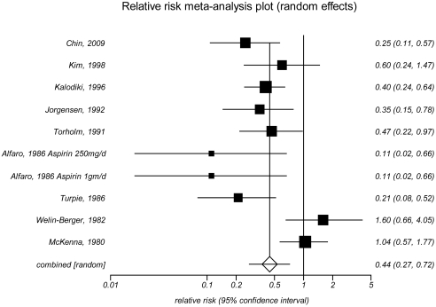 This figure depicts the meta-analysis of the impact of pharmacologic prophylaxis versus no prophylaxis on deep vein thrombosis in patients who had major orthopedic surgery limited to truly no prophylaxis trials. Nine trials were included in the analysis with the trial by Alfaro and colleagues contributing to two separate comparisons presented individually here. The first trial by Chin and colleagues in 2009 provided a relative risk of 0.25 with a 95 percent confidence interval of 0.11 to 0.57. The second trial by Kim and colleagues in 1998 provided a relative risk of 0.60 with a 95 percent confidence interval of 0.24 to 1.47. The third trial by Kalodiki and colleagues in 1996 provided a relative risk of 0.40 with a 95 percent confidence interval of 0.24 to 0.64. The fourth trial by Jorgensen and colleagues in 1992 provided a relative risk of 0.35 with a 95 percent confidence interval of 0.15 to 0.78. The fifth trial by Torholm and colleagues in 1991 provided a relative risk of 0.47 with a 95 percent confidence interval of 0.22 to 0.97. The sixth trial by Alfaro and colleagues in 1986 contributed two comparisons. The first comparison provided a relative risk of 0.11 with a 95 percent confidence interval of 0.02 to 0.66. The second comparison provided a relative risk of 0.11 with a 95 percent confidence interval of 0.02 to 0.66. The seventh trial by Turpie and colleagues in 1986 provided a relative risk of 0.21 with a 95 percent confidence interval of 0.08 to 0.52. The eight trial by Welin-Berger and colleagues in 1982 provided a relative risk of 1.60 with a 95 percent confidence interval of 0.66 to 4.05. The ninth trial by McKenna and colleagues in 1980 provided a relative risk of 1.04 with a 95 percent confidence interval of 0.57 to 1.77. The combined effect of the nine trials showed a relative risk of 0.44 with a 95 percent confidence interval of 0.27 to 0.72. The I-squared value was 69 percent.