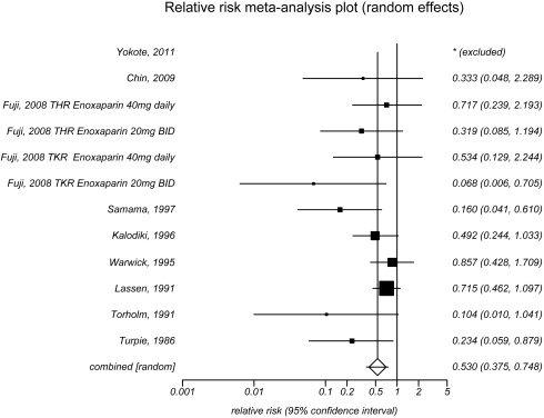 This figure depicts the meta-analysis of injectable low molecular weight heparins versus no prophylaxis on proximaldeep vein thrombosis in patients who had major orthopedic surgery. Ten trials were included in the analysis with two trials by Fuji and colleagues contributing two separate comparisons presented individually here. The first trial by Yokote and colleagues in 2011 was excluded from the analysis because no events occurred in the groups compared. The second trial by Chin and colleagues in 2009 provided a relative risk of 0.33 with a 95 percent confidence interval of 0.05 to 2.29. The third trial by Fuji and colleagues in 2008 provided two separate comparisons. The first comparison provided a relative risk of 0.72 with a 95 percent confidence interval of 0.24 to 2.19. The second comparison provided a relative risk of 0.32 with a 95 percent confidence interval of 0.09 to 1.19. The fourth trial by Fuji and colleagues in 2008 provided two separate comparisons. The first comparison provided a relative risk of 0.53 with a 95 percent confidence interval of 0.13 to 2.24. The second comparison provided a relative risk of 0.07 with a 95 percent confidence interval of 0.01 to 0.71. The fifth trial by Samama and colleagues in 1997 provided a relative risk of 0.16 with a 95 percent confidence interval of 0.04 to 0.61. The sixth trial by Kalodiki and colleagues in 1996 provided a relative risk of 0.49 with a 95 percent confidence interval of 0.24 to 1.03. The seventh trial by Warwik and colleagues in 1995 provided a relative risk of 0.86 with a 95 percent confidence interval of 0.43 to 1.71. The eighth trial by Lassen and colleagues in 1991 provided a relative risk of 0.72 with a 95 percent confidence interval of 0.46 to 1.10. The ninth trial by Torholm and colleagues in 1991 provided a relative risk of 0.10 with a 95 percent confidence interval of 0.01 to 1.04. The tenth trial by Turpie and colleagues in 1986 provided a relative risk of 0.23 with a 95 percent confidence interval of 0.06 to 0.88. The combined effect of these nine trials showed a relative risk of 0.53 with a 95 percent confidence interval of 0.38 to 0.75. The I-squared value was 14.3 percent and the Egger's p-value was 0.003.