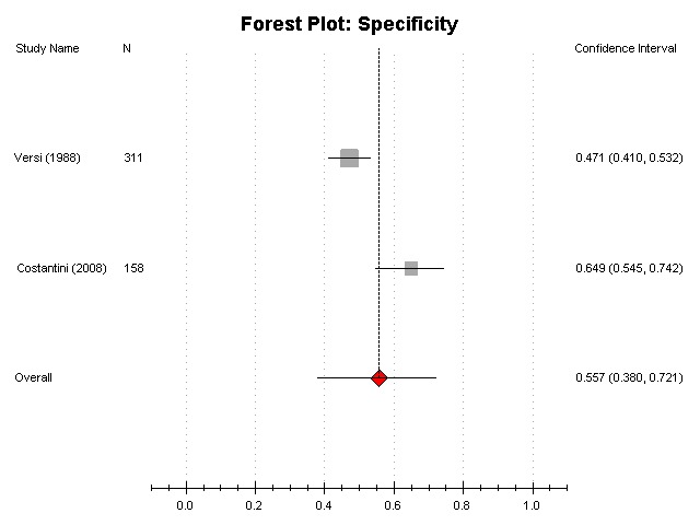 "Figure F17 is a forest plot diagram depicting specificity of pad tests compared to multichannel urodynamics (""gold standard"") for any detrusor overactivity. The data came from 2 studies. The plot has two columns. The left-hand column lists the last name of the first author for each study and the year of publication. The right-hand column is a plot of specificity as percentage with 95% CI of the subjects with negative pad tests and with negative urodynamic tests for detrusor overactivity. Pooled with random effects model mean specificity is presented by a square incorporating confidence intervals represented by horizontal lines. The figure demonstrates that on average, 56% (95% CI 38; 72) of women with a negative pad test have negative urodynamic test for detrusor overactivity."
