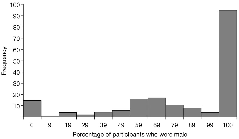 FIGURE 6. Percentage of participants who were male.