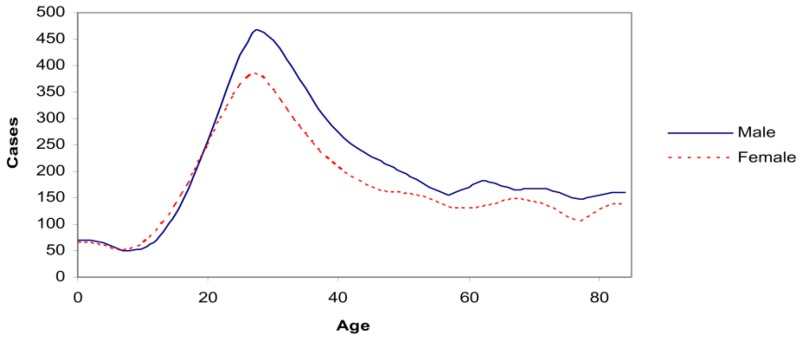 Figure 4. Estimated incidence by age (HPA data, mean cases 1999–2003, curve fitted by cubic interpolation).