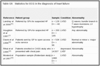 Table G5. Statistics for ECG in the diagnosis of heart failure.