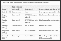 TABLE 24. Pain outcomes in studies evaluating physical therapies.