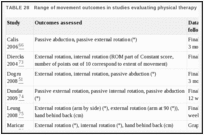TABLE 28. Range of movement outcomes in studies evaluating physical therapy.