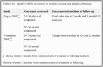 TABLE 30. Quality of life outcomes in studies evaluating physical therapy.