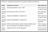 TABLE 38. Outcomes assessed in the studies of MUA vs distension.