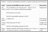 TABLE 9. Function and disability outcomes in studies evaluating steroid injection.