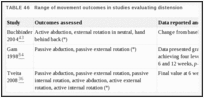TABLE 46. Range of movement outcomes in studies evaluating distension.