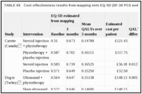 TABLE 66. Cost-effectiveness results from mapping onto EQ-5D (SF-36 PCS and MCS).