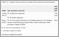 TABLE 13. Quality of life outcomes in studies that evaluated steroid injection.