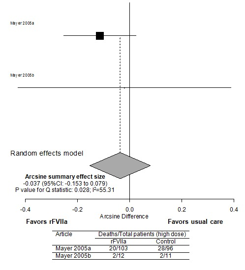 This figure depicts mortality in ICH for high rFVIIa dose (using a random effects model with arcsine metrics). Summary statistics are as follows: Arcsine summary effect size -0.037 (95%CI: -0.153 to 0.079) P value for Q statistic: 0.028; I-Squared=55.31