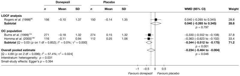 FIGURE 104. Random-effects meta-analysis – CDR at 12 weeks (mean change from baseline): donepezil (5 mg/day) vs placebo.