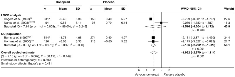 FIGURE 106. Random-effects meta-analysis – ADAS-cog at 12 weeks (mean change from baseline): donepezil (all dosages) vs placebo.