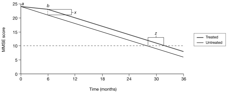 FIGURE 61. Simple disease progression trajectory for an untreated individual and a treated individual.