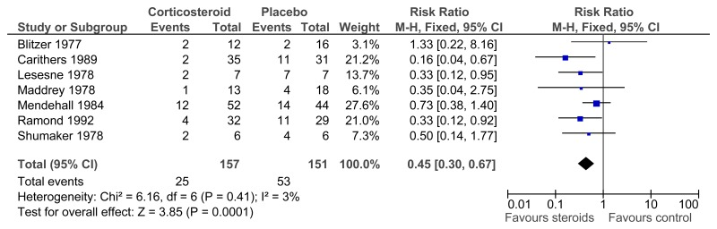 Forest plot of comparison: 1 Corticosteroids vs placebo (severe hepatitis patients), outcome: 1.2 Mortality - all cause (6 months).