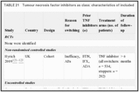 TABLE 21. Tumour necrosis factor inhibitors as class: characteristics of included studies.