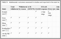 TABLE 6. Adalimumab: outcomes assessed in studies and reported in the main text of the report.