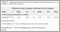 TABLE 51. Switching to ETN owing to lack of response versus owing to loss of response in observational studies – continuous outcomes.