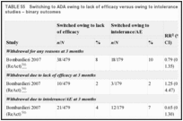TABLE 55. Switching to ADA owing to lack of efficacy versus owing to intolerance/AEs in observational studies – binary outcomes.