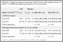 TABLE 65. Subgroup analyses (switching to ABT) by prior TNF inhibitor (ETN or IFX) in the ATTAIN trial: ACR20 and HAQ improvement of ≥ 0.3 at 6 months.