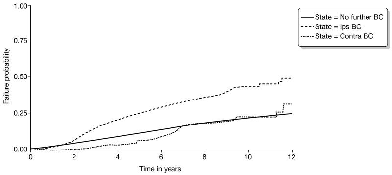 FIGURE 14. Kaplan–Meier failure curves for BCS cohort for time to death from all causes by disease status.