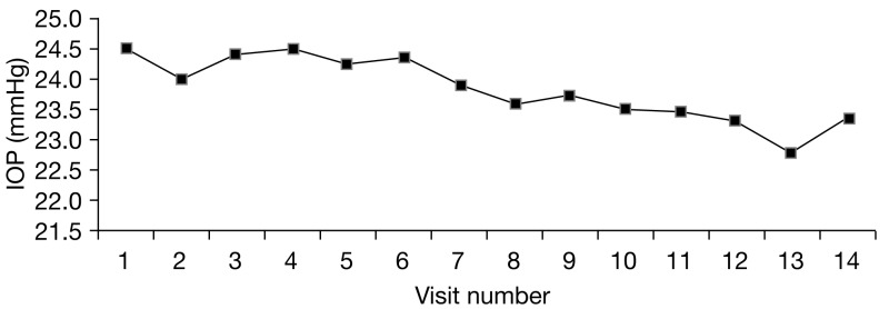 FIGURE 48. Mean IOP values over follow-up period (Moorfields data – placebo group only).