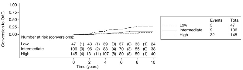 FIGURE 12. Moorfields cohort: illustrative Kaplan–Meier curve for the risk of conversion from OHT to glaucoma by risk category for the first imputed data set.