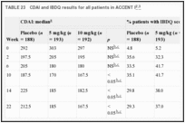 TABLE 23. CDAI and IBDQ results for all patients in ACCENT I.