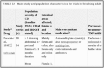 TABLE 32. Main study and population characteristics for trials in fistulising adult populations.