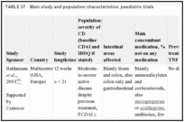 TABLE 37. Main study and population characteristics: paediatric trials.