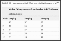 TABLE 38. Improvement in PCDAI score in Baldassano et al.