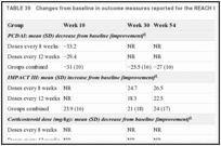 TABLE 39. Changes from baseline in outcome measures reported for the REACH trial.