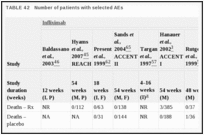 TABLE 42. Number of patients with selected AEs.
