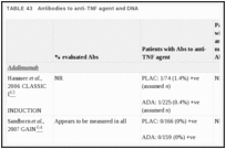 TABLE 43. Antibodies to anti-TNF agent and DNA.
