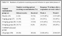 TABLE 10. Numbers of patients receiving second infusion in open-label phase of Targan et al.