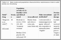 TABLE 13. Main study and population characteristics: maintenance trials in adults predominantly or wholly non-fistulising.