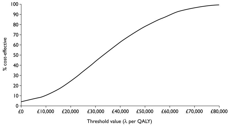 FIGURE 38. Cost-effectiveness acceptability curve for severe disease (placebo method).