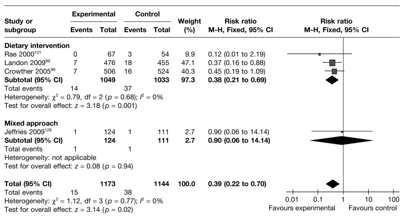 FIGURE 23. Effect of weight management interventions on shoulder dystocia.